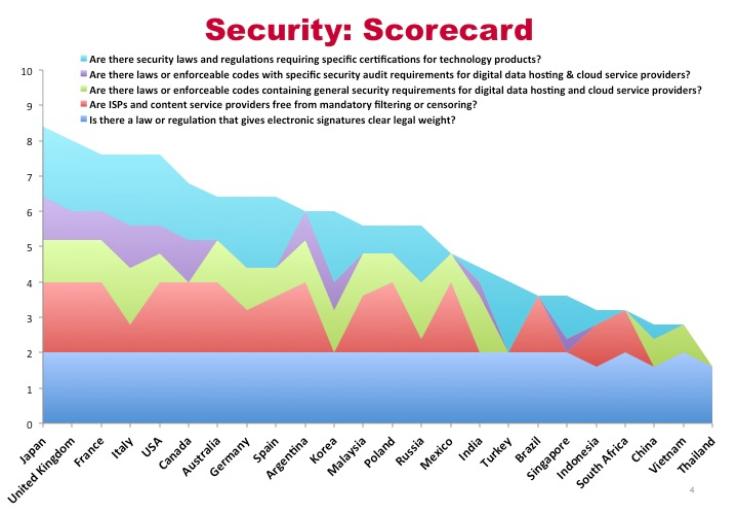 Research - Report - Global Cloud Computing Scorecard (2013)